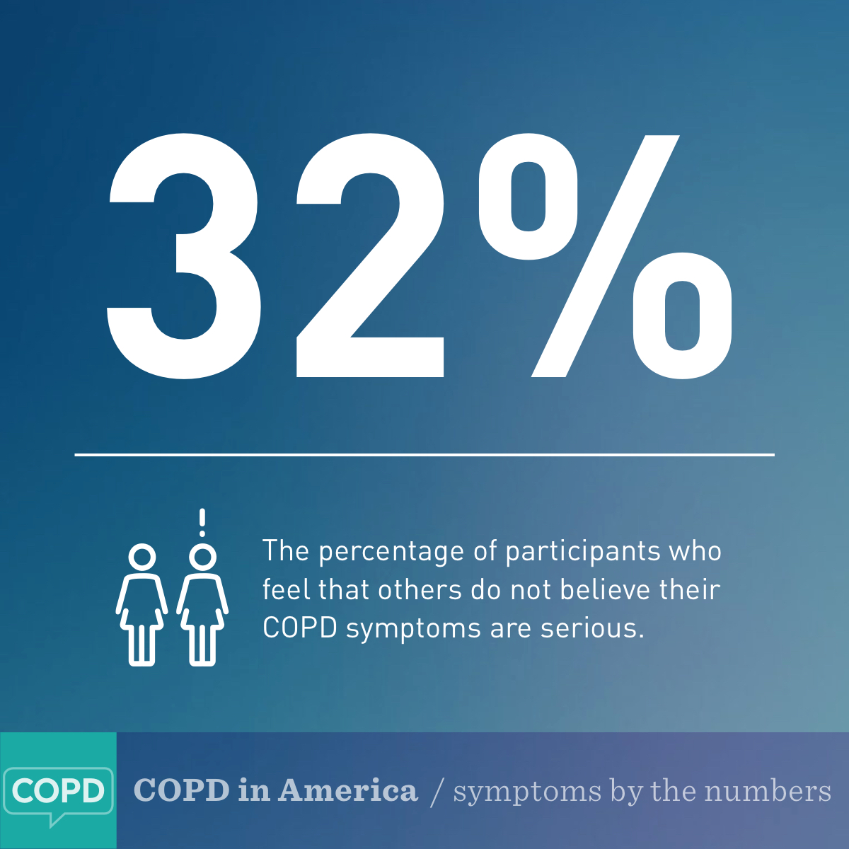COPD symptoms by the numbers