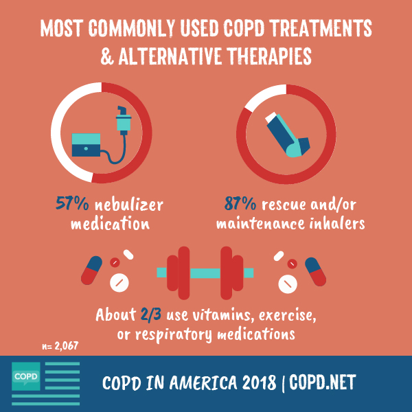 Infographic survey results on treatment side effects