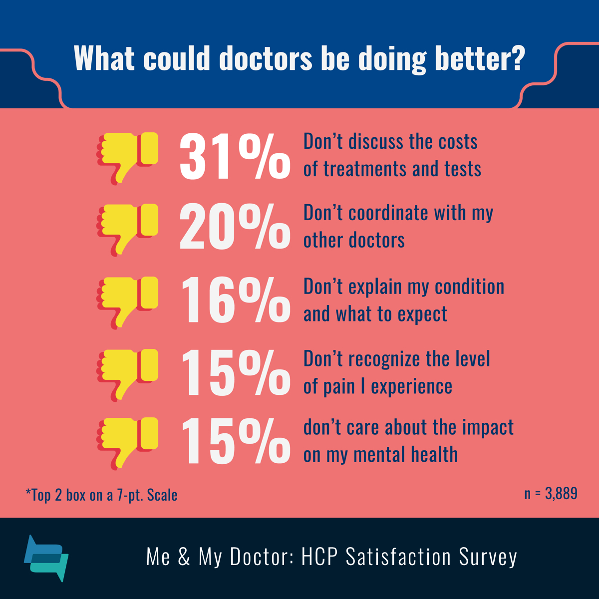 Doctors don't explain cost (31%) and expectations (16%), don't coordinate with other doctors (20%), don't see pain (15%), neglect mental health.